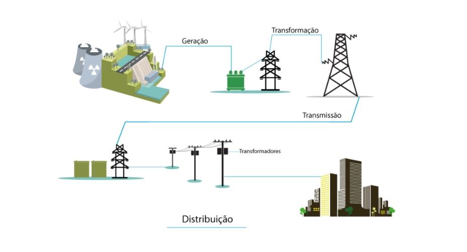 imagem ilustrativa de Como a energia elétrica chega em nossas casas